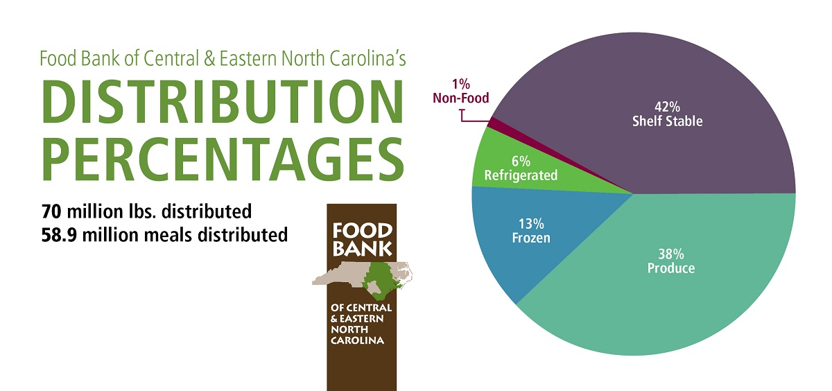 Food Bank distribution in 2015-16